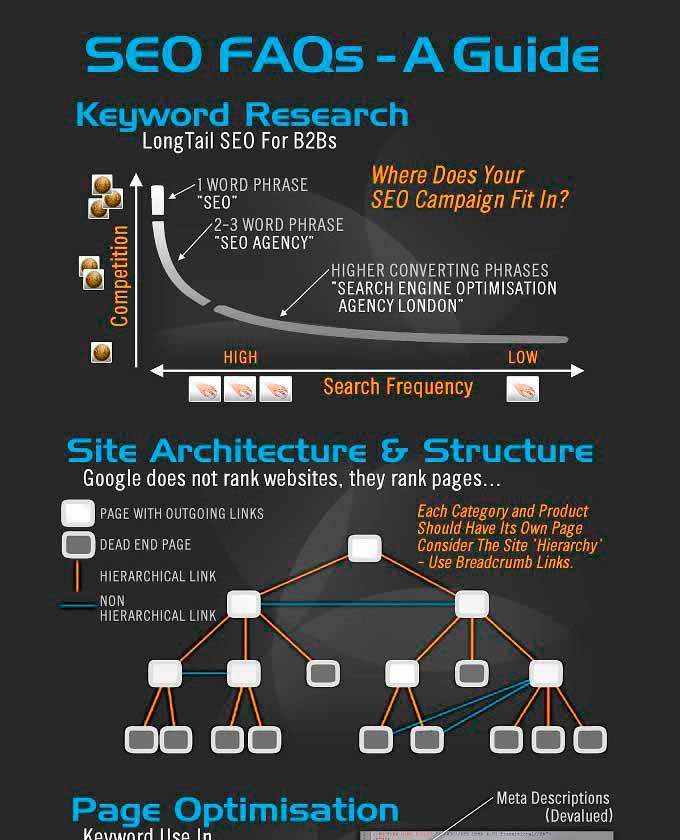 infografia seo
