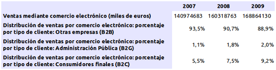Evolución comercio electrónico