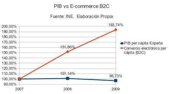 e-commerce B2C PIB